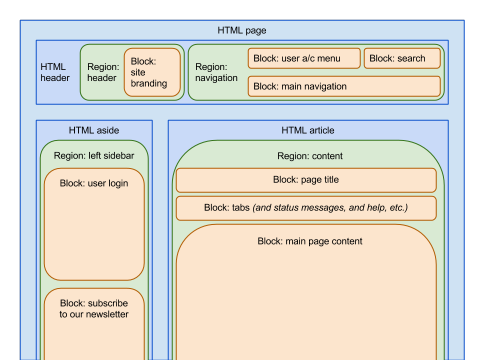 Diagram of how blocks sit in regions, which themselves sit as placeholders inside HTML markup